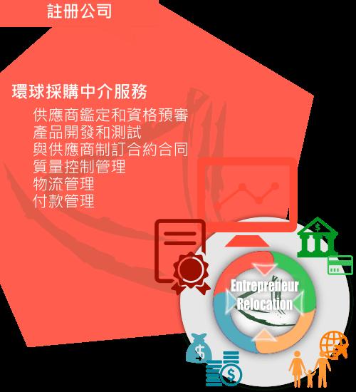 大中華「環球採購中介服務」之簡介