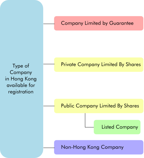 Type of Hong Kong company available to registration in Hong Kong