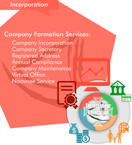 Overview of AsiaBC Company Formation Services as a part of our entrepreneur Relocation by Asia Business Centre.