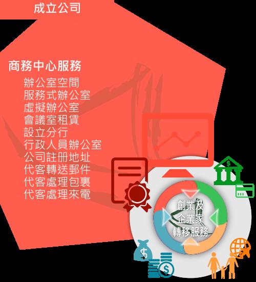 大中華「商務中心服務」概略