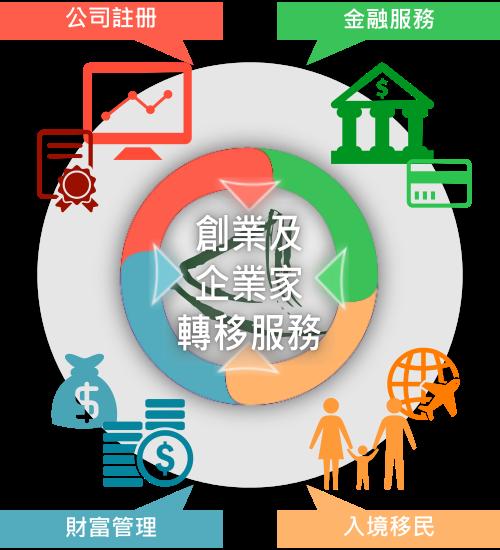 香港大中華商務中心的「創業及企業家轉移服務」之概覽