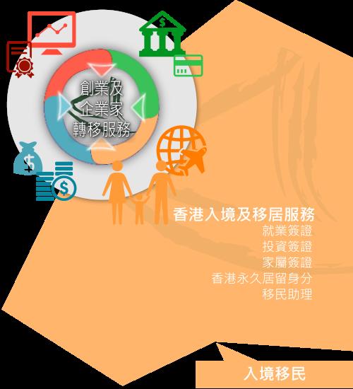 大中華商務中心「入境及簽證服務」概況