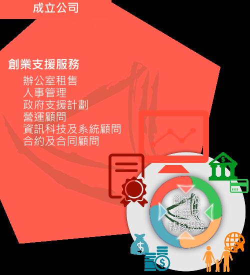 大中華商務中心「創業支援服務」概略